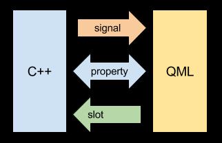 C++ vs. Qml