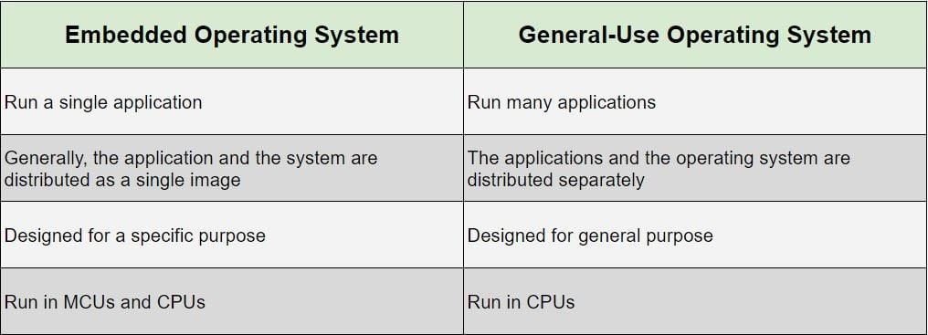 Embedded Operating System - Embedded vs General