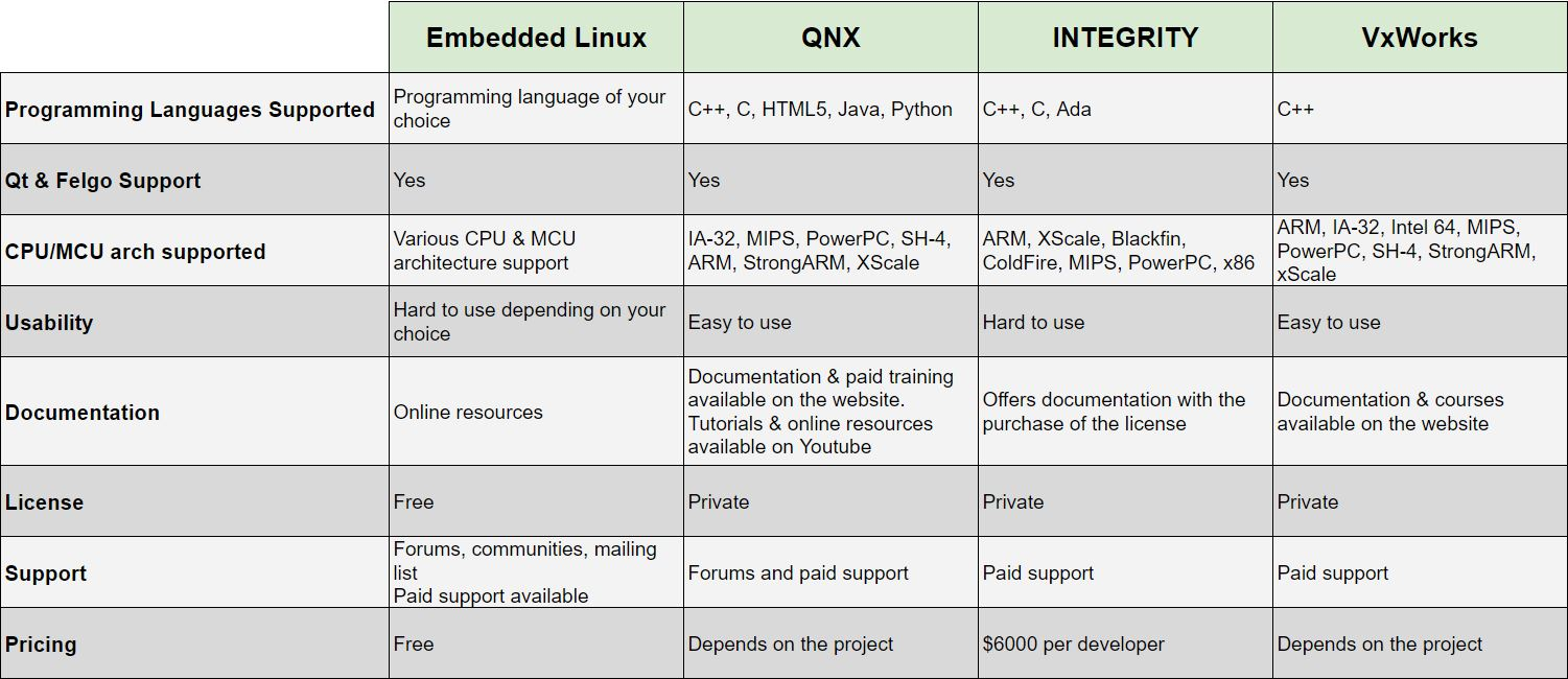 embedded os - system comparison table