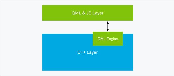 Frameworkcomparison-QML Engine