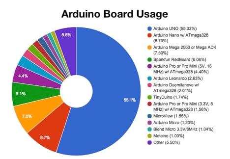 Microcontroller Comparison - arduino specs chart