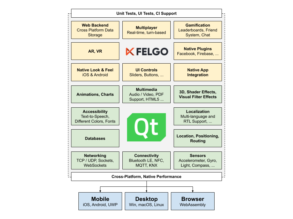 qt-felgo-sdk-feature-graphic