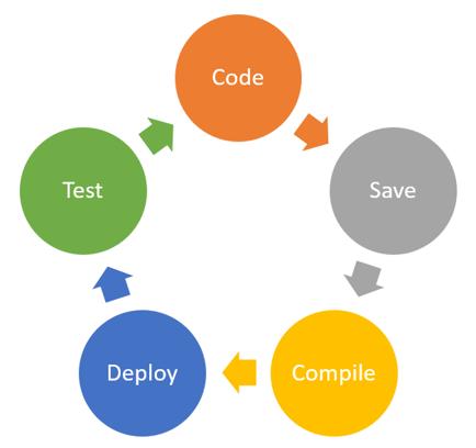 development-process (1)