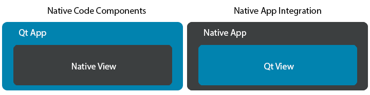 NativeCodeComponents-NativeAppIntegration