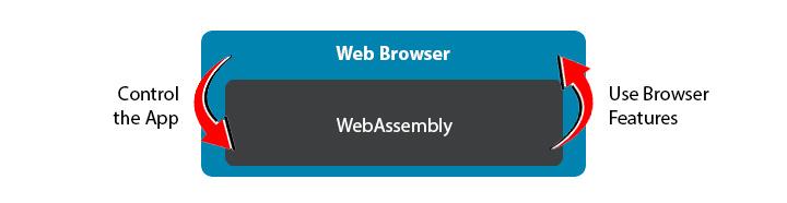 wasm-communication-browser